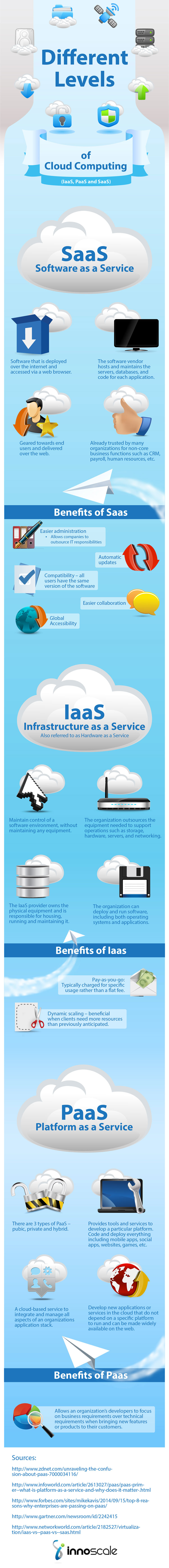 Different Levels of Cloud Computing Infographic